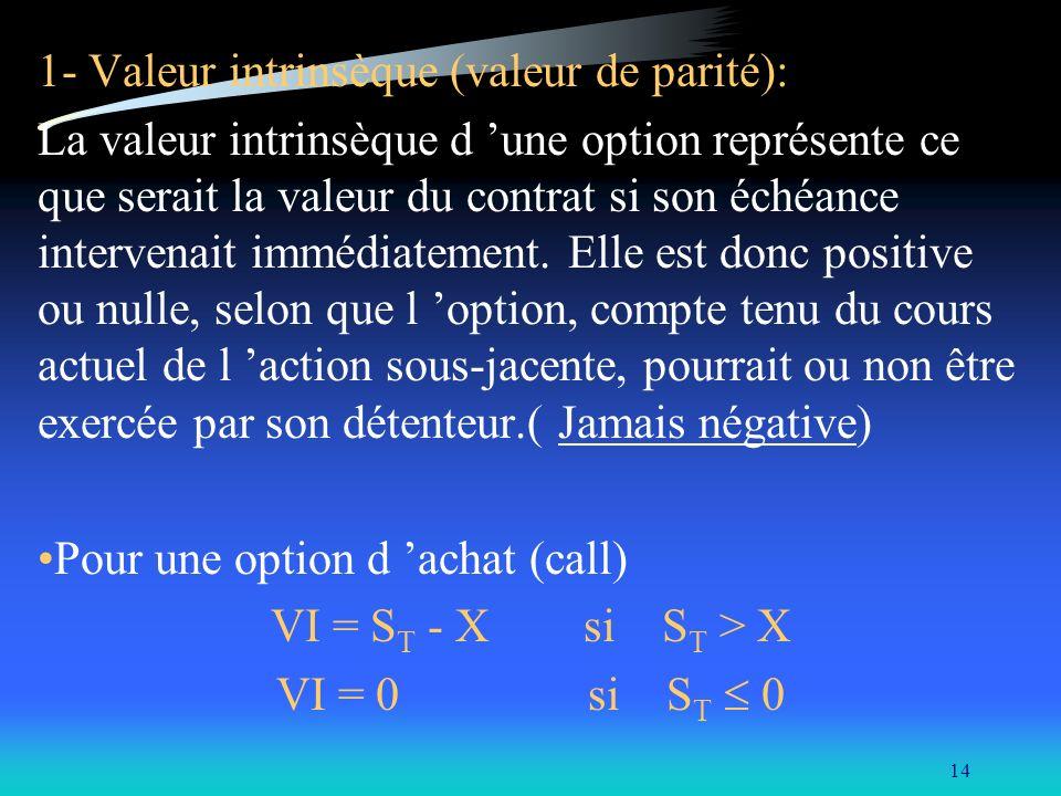 1- Valeur intrinsèque (valeur de parité):