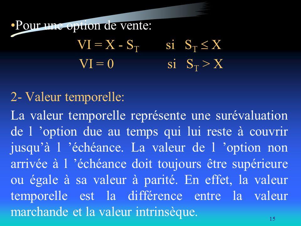 Pour une option de vente: VI = X - ST si ST  X VI = 0 si ST > X