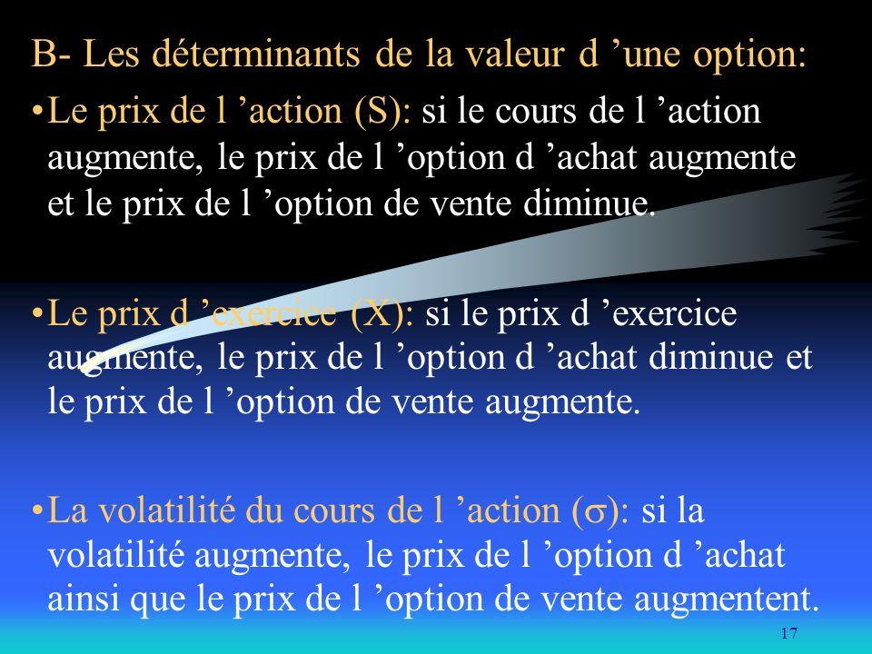 B- Les déterminants de la valeur d 'une option: