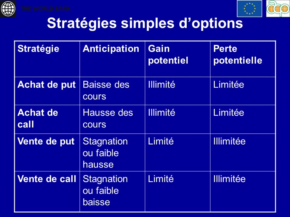 Stratégies simples d'options