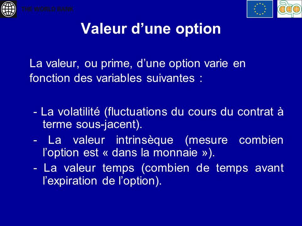 Valeur d'une optionLa valeur, ou prime, d'une option varie en fonction des variables suivantes :