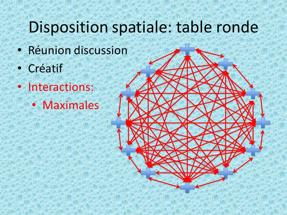 Disposition spatiale: table ronde