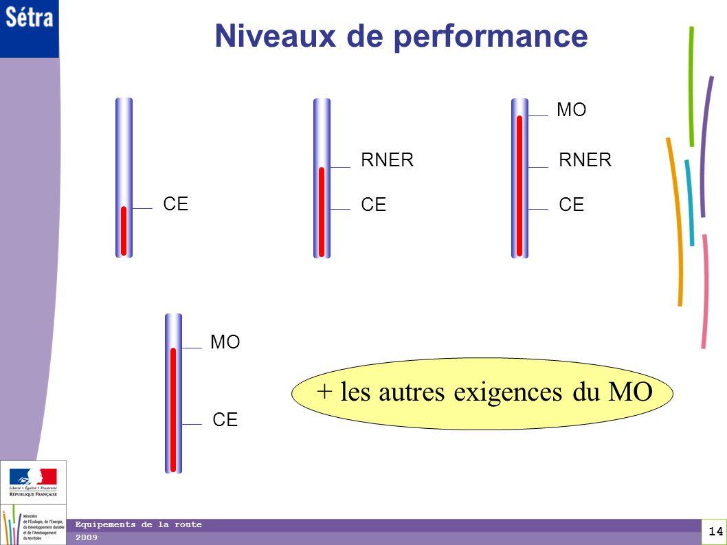 Niveaux de performance