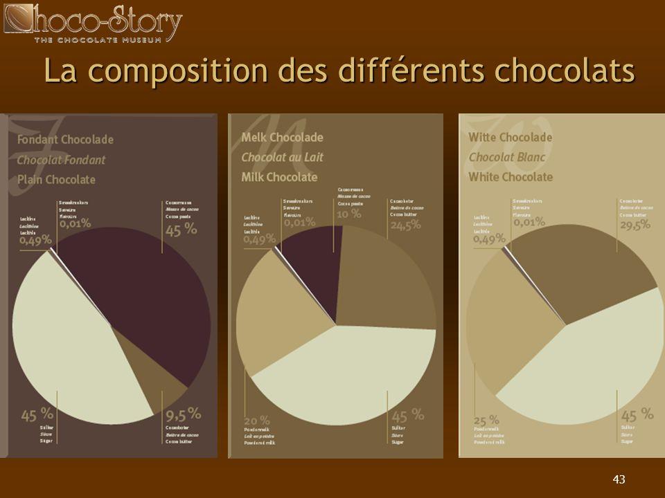 La composition des différents chocolats