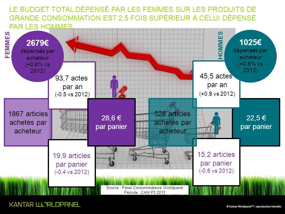 LE BUDGET TOTAL DéPENSé PAR LES FEMMES SUR LES PRODUITS DE GRANDE CONSOMMATION EST 2,5 fois supérieur à celui dépensé par les hommes