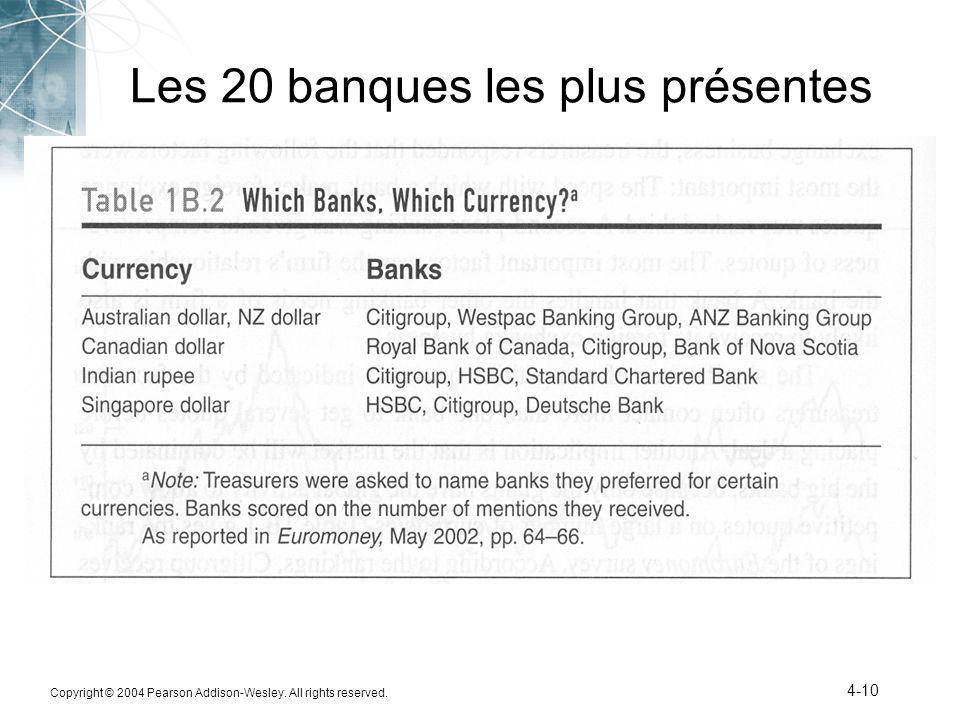 Les 20 banques les plus présentes