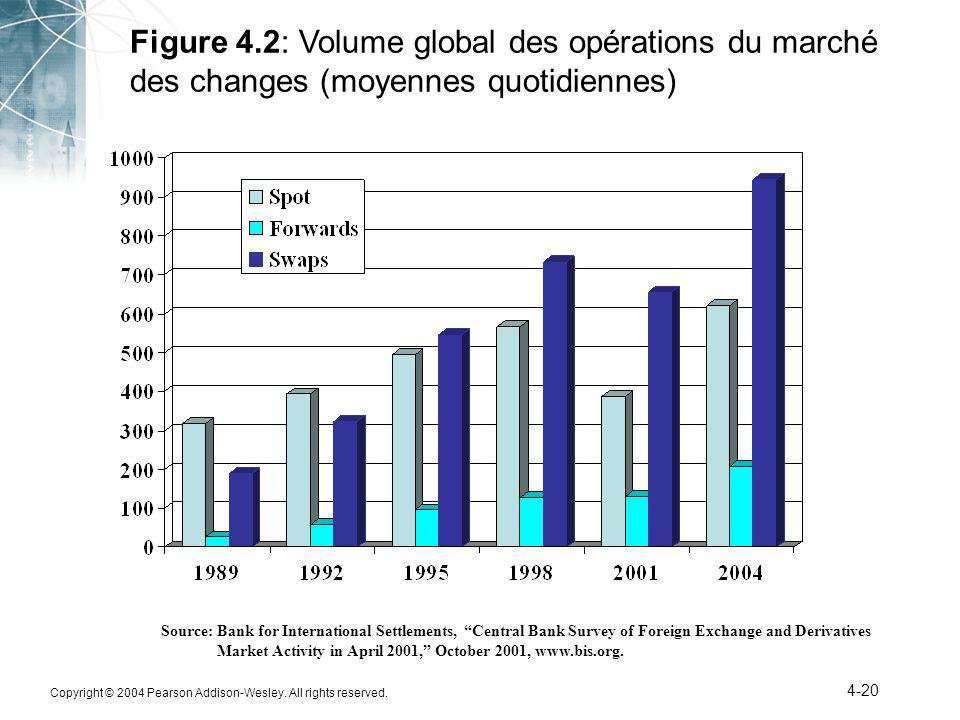 Figure 4.2: Volume global des opérations du marché des changes (moyennes quotidiennes)