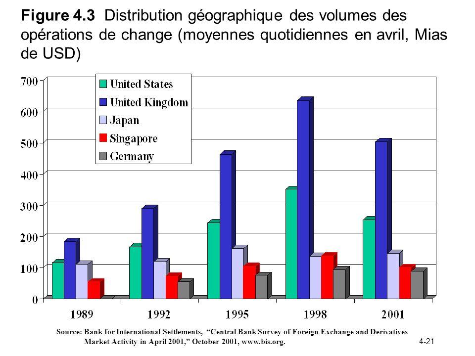 Figure 4.3 Distribution géographique des volumes des opérations de change (moyennes quotidiennes en avril, Mias de USD)