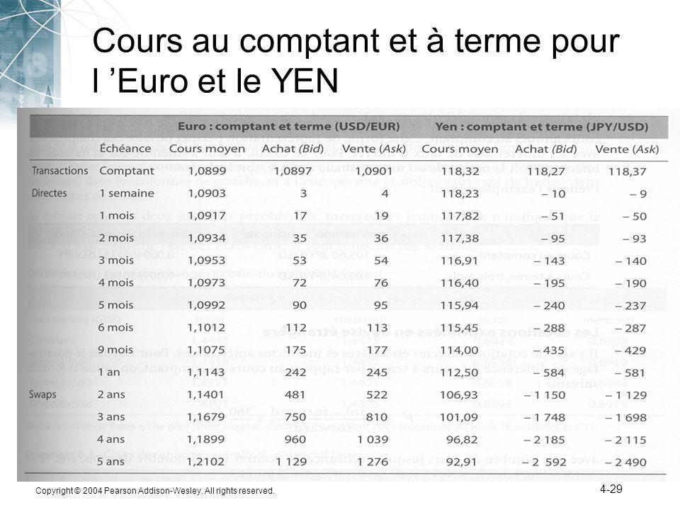 Cours au comptant et à terme pour l 'Euro et le YEN