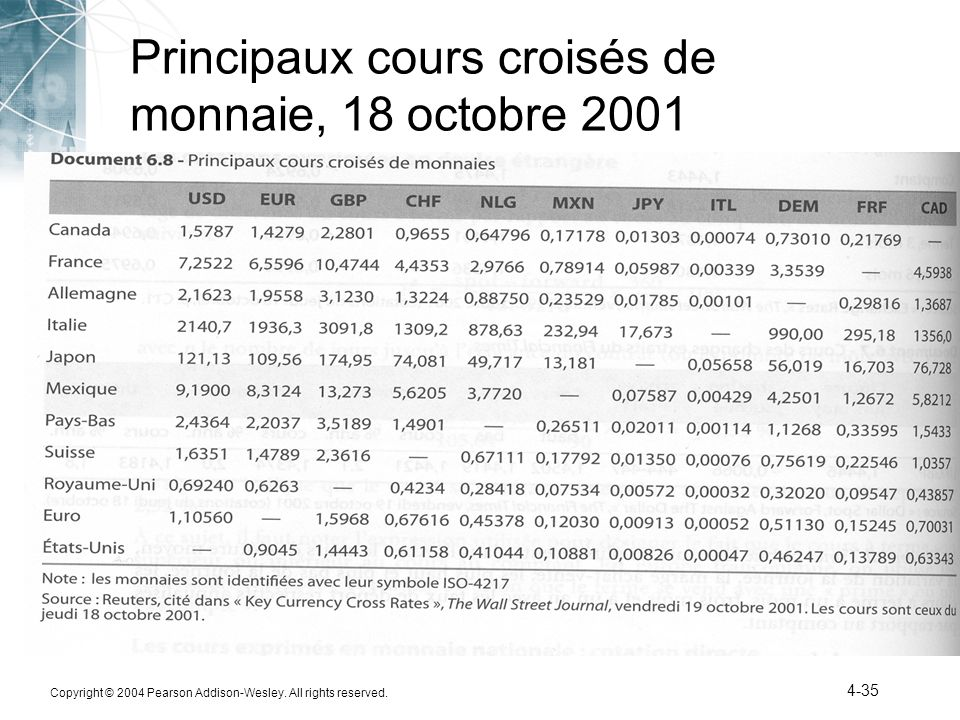 Principaux cours croisés de monnaie, 18 octobre 2001