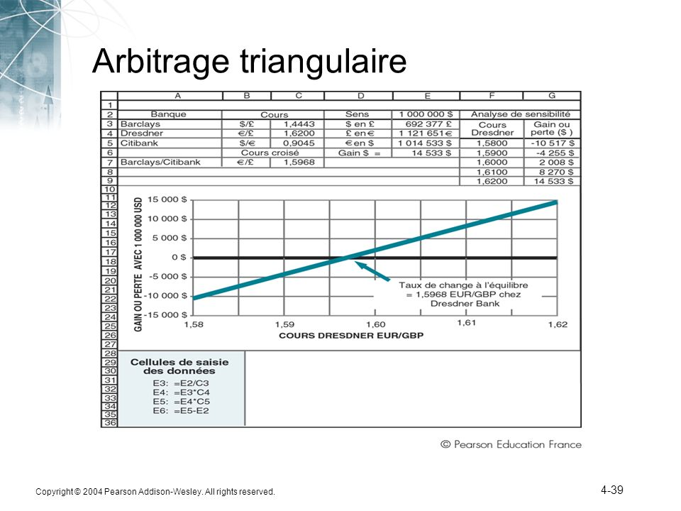 Arbitrage triangulaire