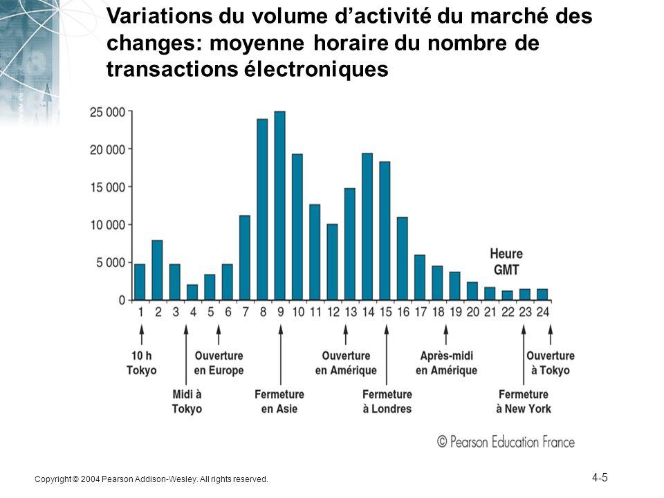Variations du volume d'activité du marché des changes: moyenne horaire du nombre de transactions électroniques