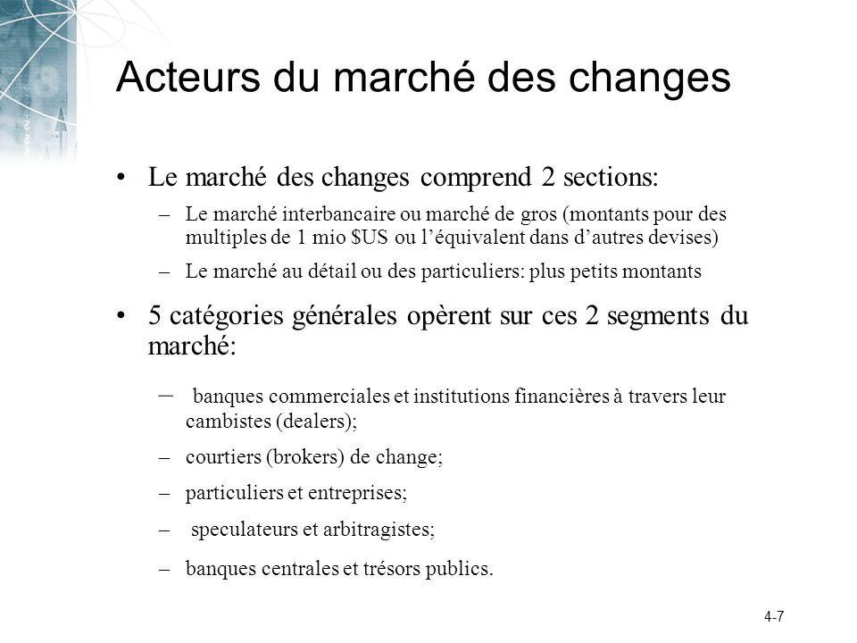 Acteurs du marché des changes