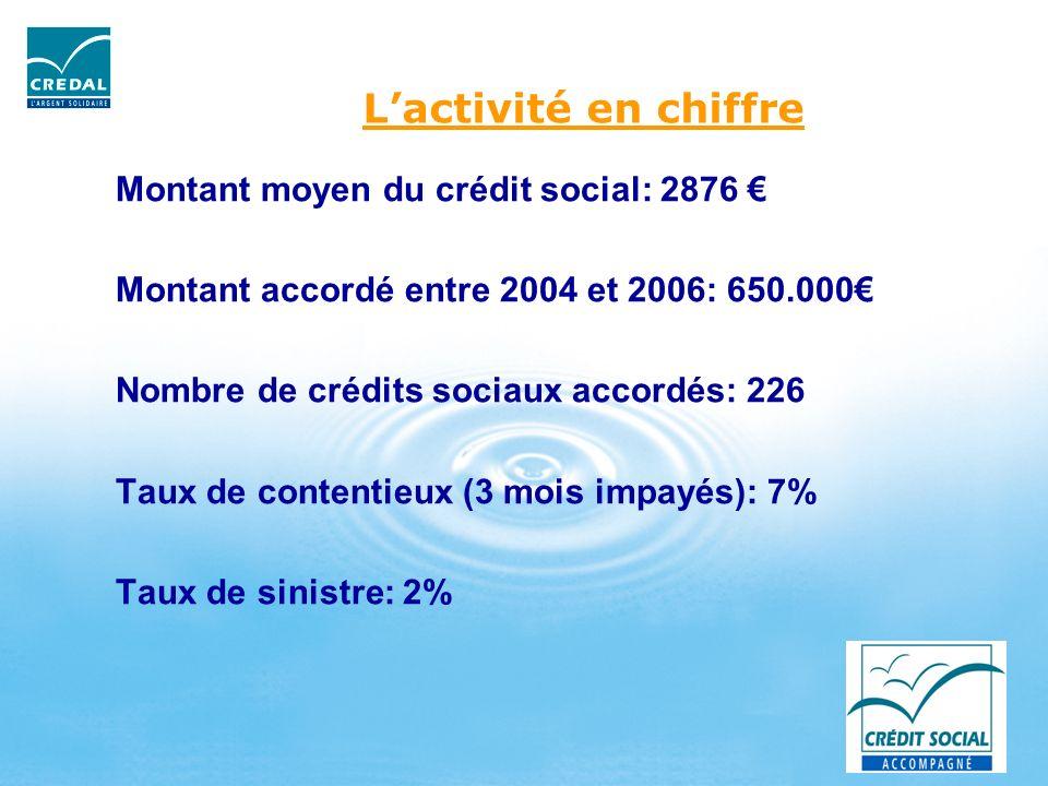 L'activité en chiffre Montant moyen du crédit social: 2876 €