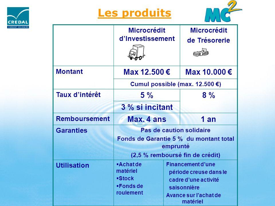 Les produits Max 12.500 € Max 10.000 € 5 % 8 % 3 % si incitant