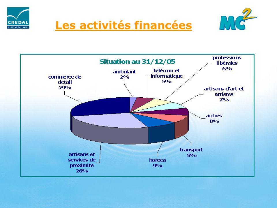 Les activités financées