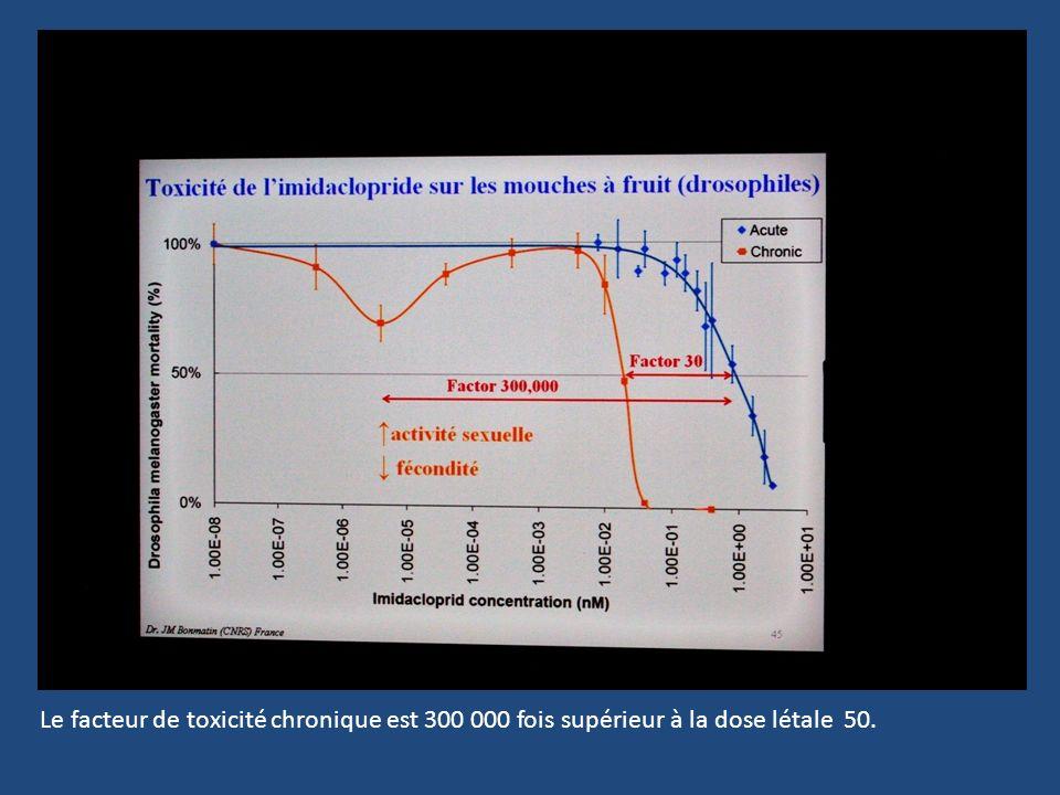 Le facteur de toxicité chronique est 300 000 fois supérieur à la dose létale 50.