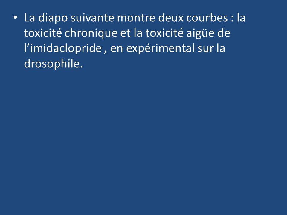 La diapo suivante montre deux courbes : la toxicité chronique et la toxicité aigüe de l'imidaclopride , en expérimental sur la drosophile.