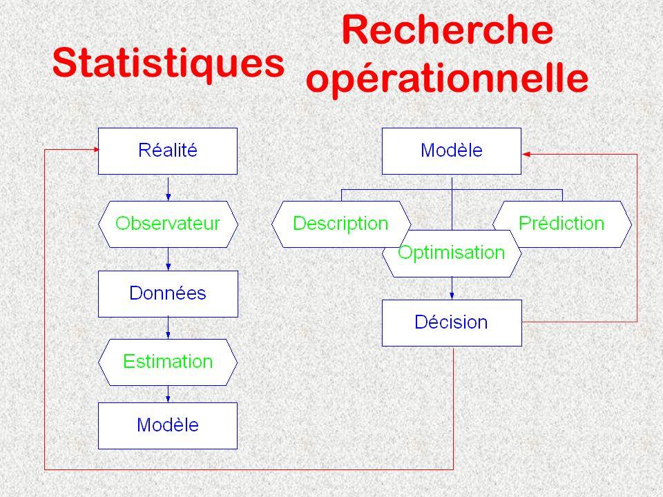 Recherche opérationnelle Statistiques