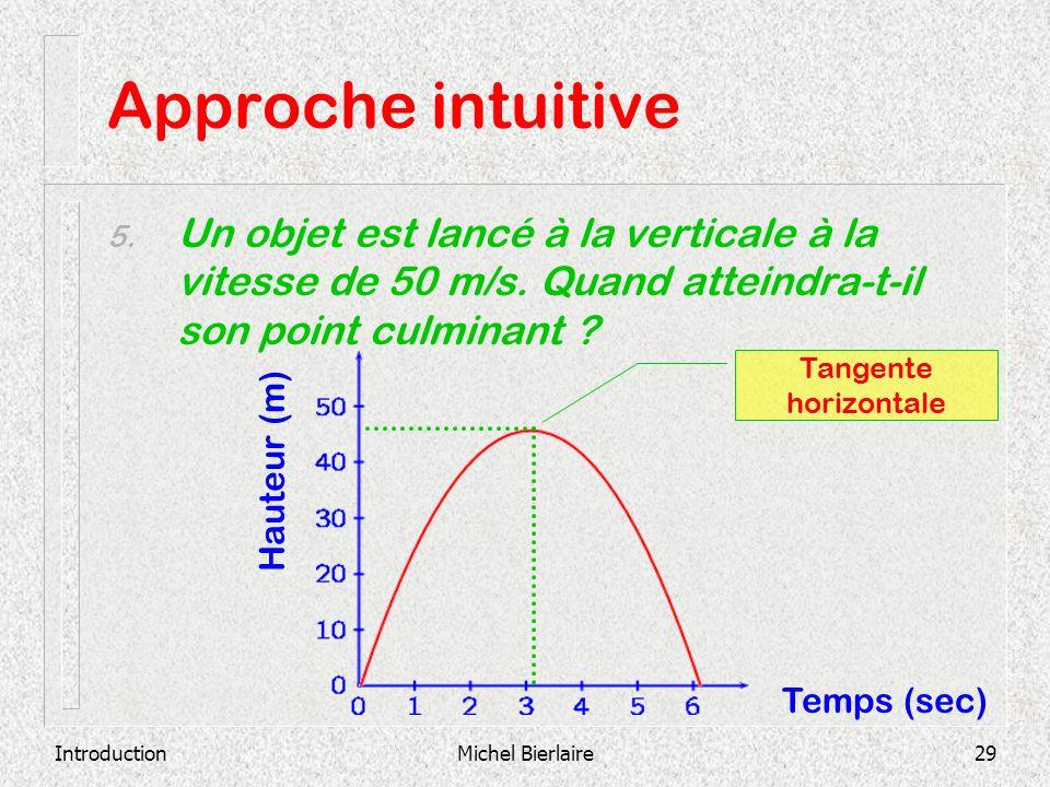 Approche intuitive Un objet est lancé à la verticale à la vitesse de 50 m/s. Quand atteindra-t-il son point culminant