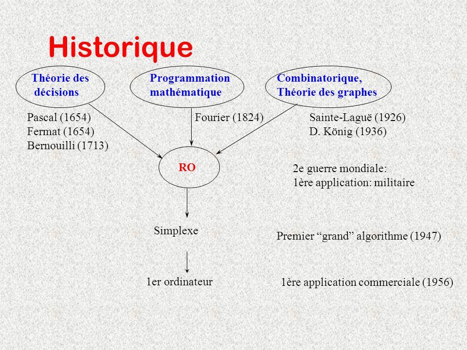 Historique Théorie des décisions RO Programmation mathématique