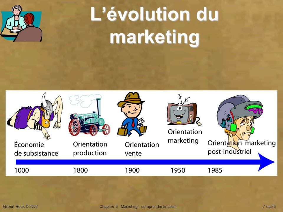 L'évolution du marketing