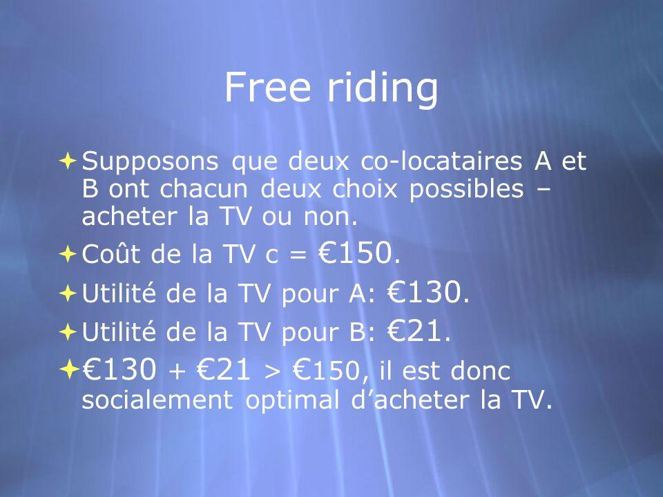 Free riding Supposons que deux co-locataires A et B ont chacun deux choix possibles – acheter la TV ou non.