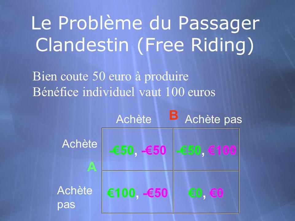 Le Problème du Passager Clandestin (Free Riding)
