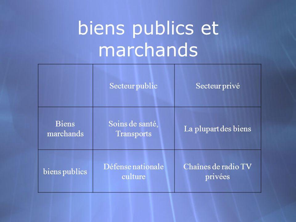 biens publics et marchands