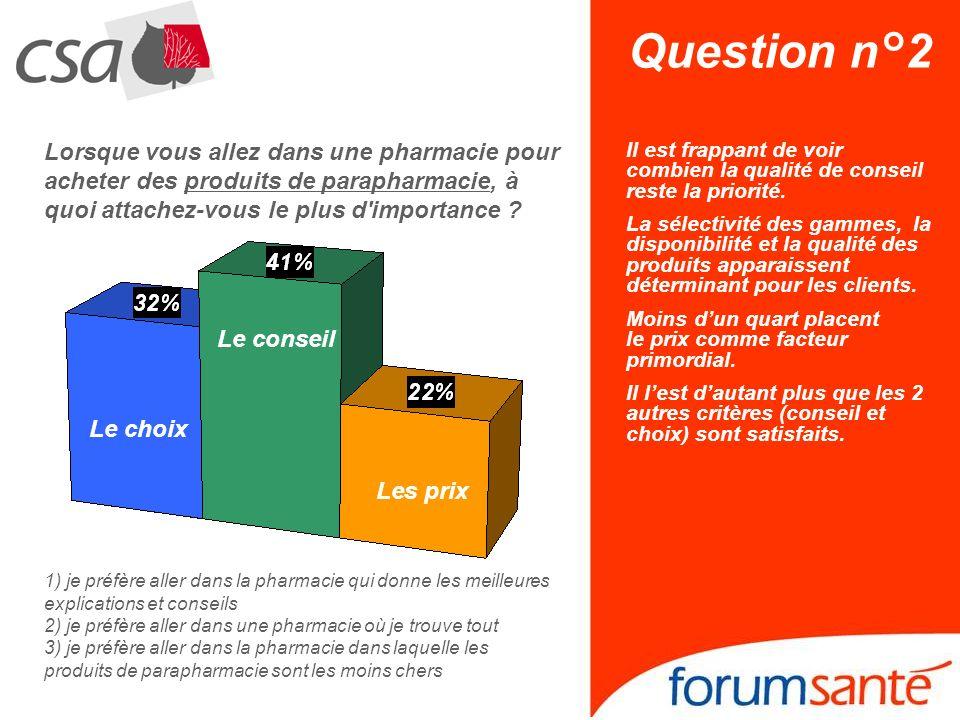 Question n°2 Lorsque vous allez dans une pharmacie pour acheter des produits de parapharmacie, à quoi attachez-vous le plus d importance