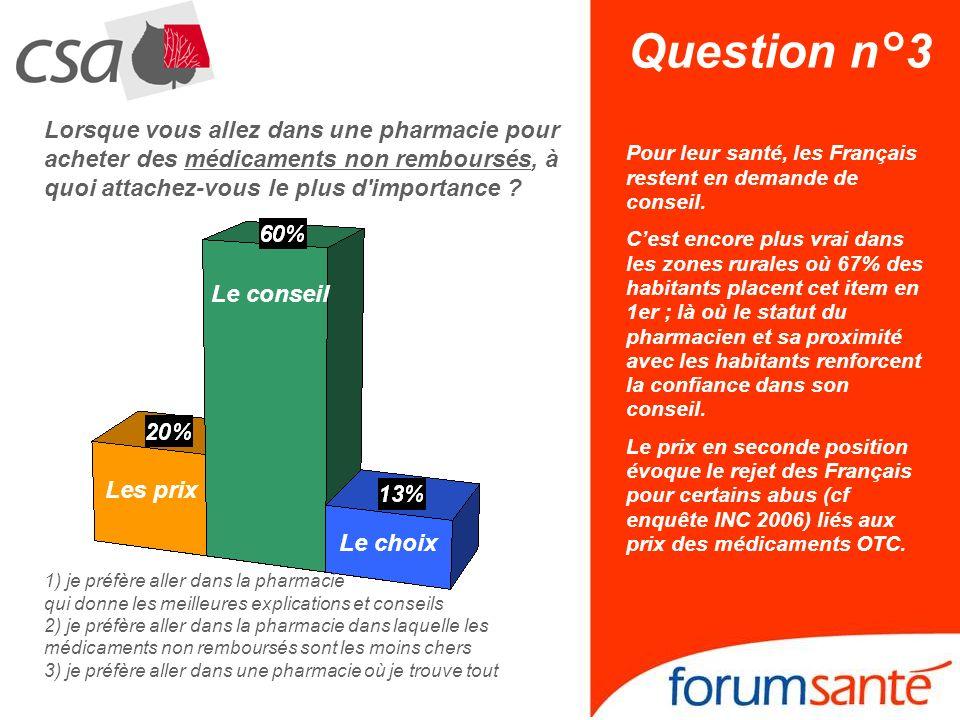 Question n°3 Lorsque vous allez dans une pharmacie pour acheter des médicaments non remboursés, à quoi attachez-vous le plus d importance