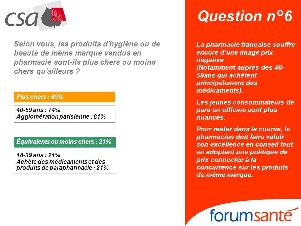 Question n°6 Selon vous, les produits d hygiène ou de beauté de même marque vendus en pharmacie sont-ils plus chers ou moins chers qu ailleurs