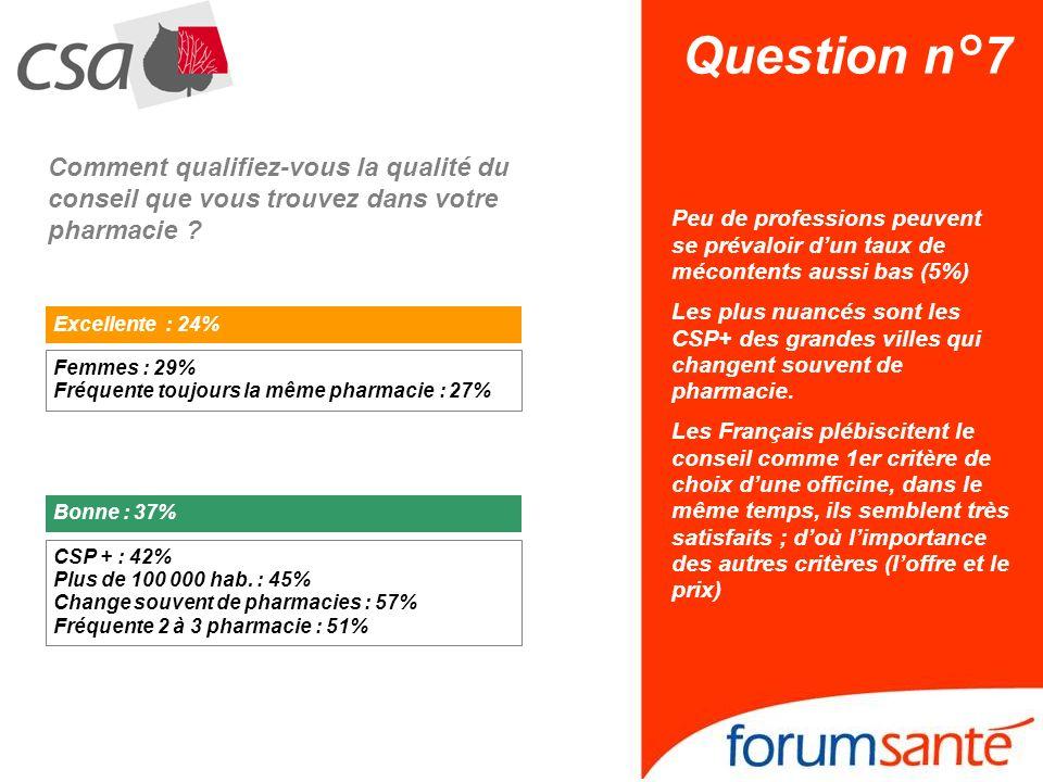 Question n°7 Comment qualifiez-vous la qualité du conseil que vous trouvez dans votre pharmacie