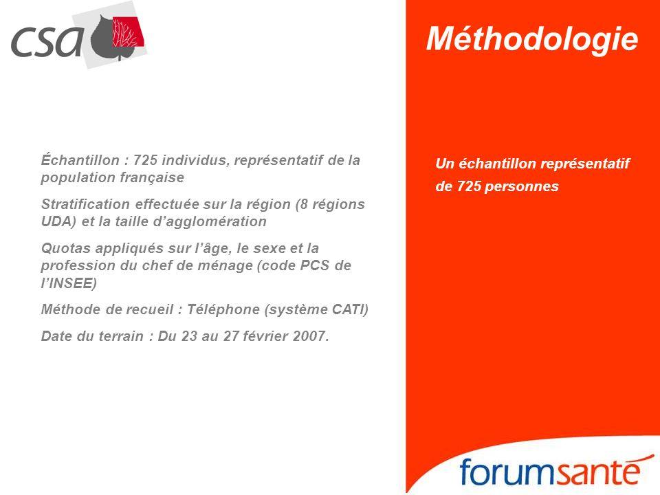 Méthodologie Échantillon : 725 individus, représentatif de la population française.