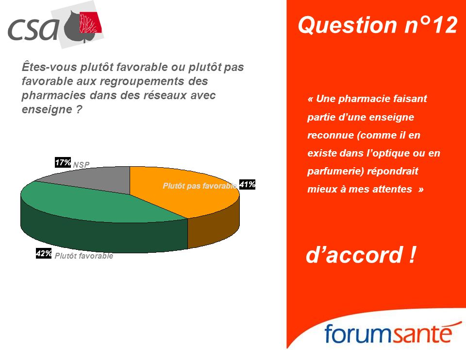 Question n°12 NSP. Plutôt pas favorable. Plutôt favorable.