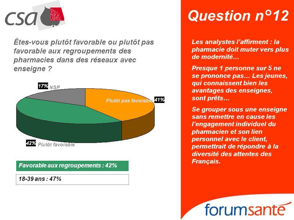 Question n°12 Êtes-vous plutôt favorable ou plutôt pas favorable aux regroupements des pharmacies dans des réseaux avec enseigne