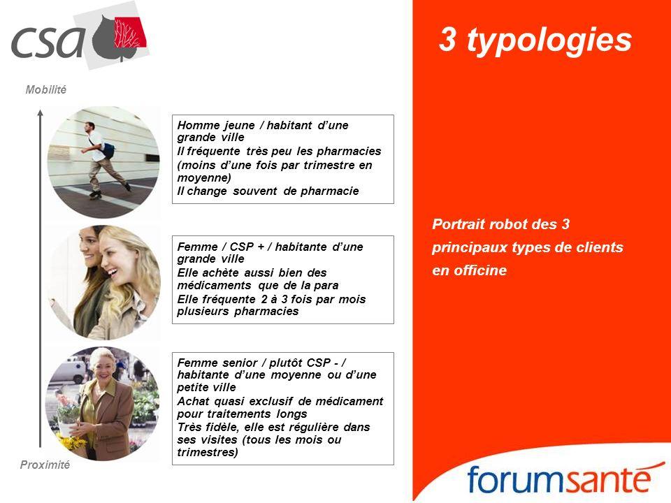 3 typologies Portrait robot des 3 principaux types de clients
