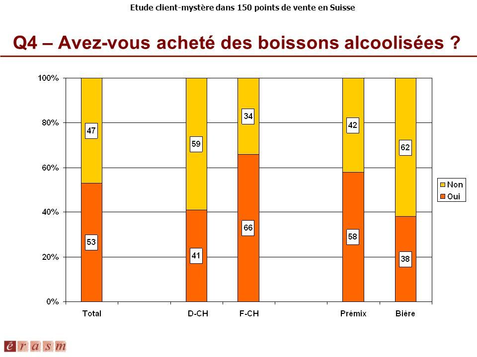 Q4 – Avez-vous acheté des boissons alcoolisées