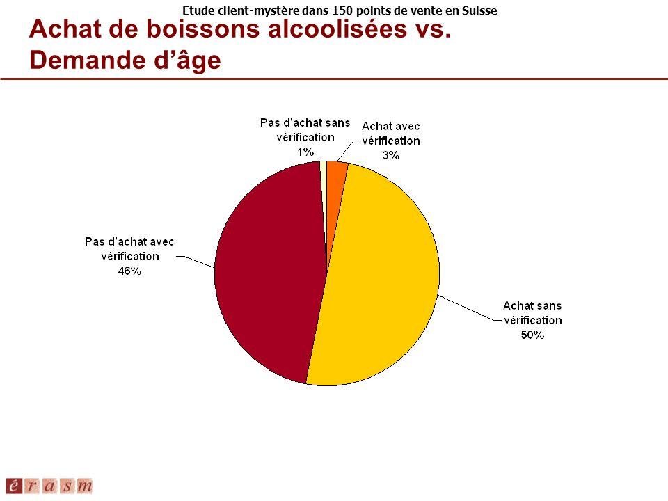Achat de boissons alcoolisées vs. Demande d'âge