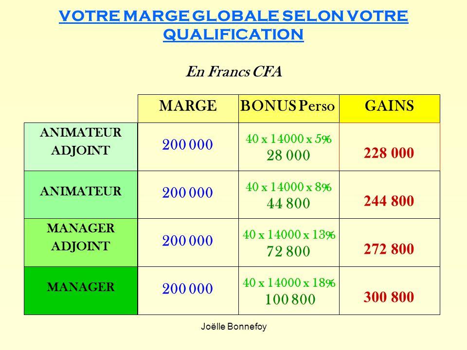 VOTRE MARGE GLOBALE SELON VOTRE QUALIFICATION En Francs CFA