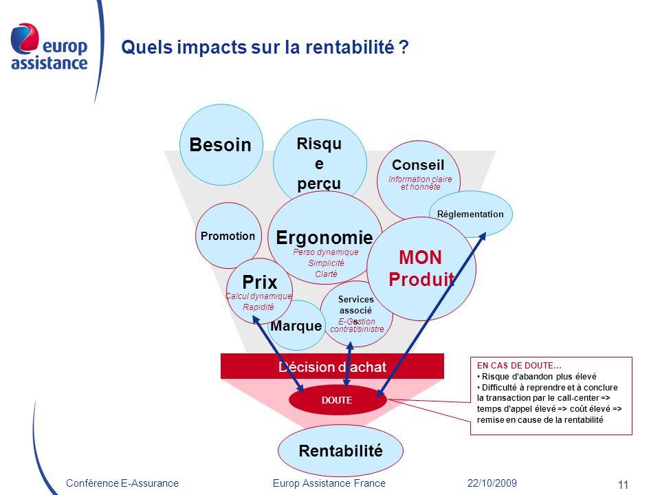 Quels impacts sur la rentabilité