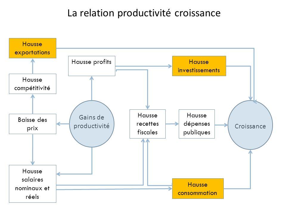 La relation productivité croissance