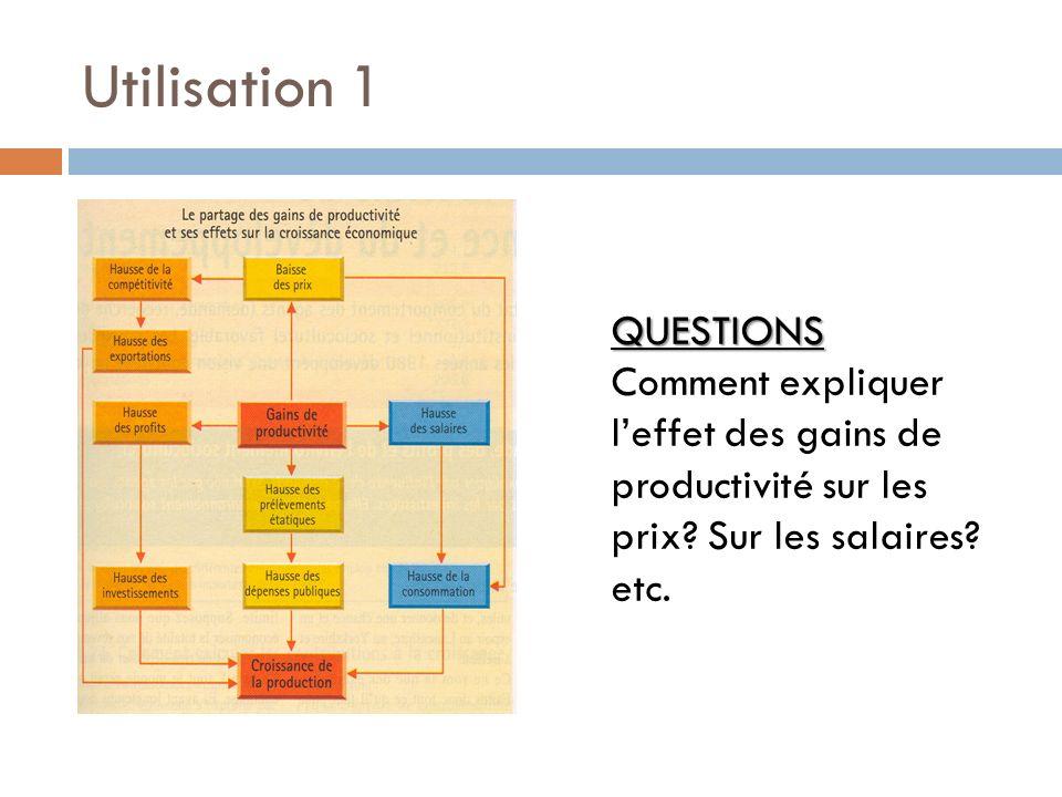 Utilisation 1 QUESTIONS Comment expliquer l'effet des gains de productivité sur les prix.
