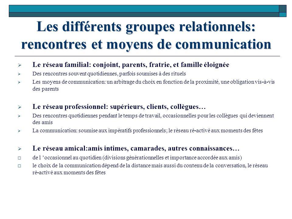 Les différents groupes relationnels: rencontres et moyens de communication