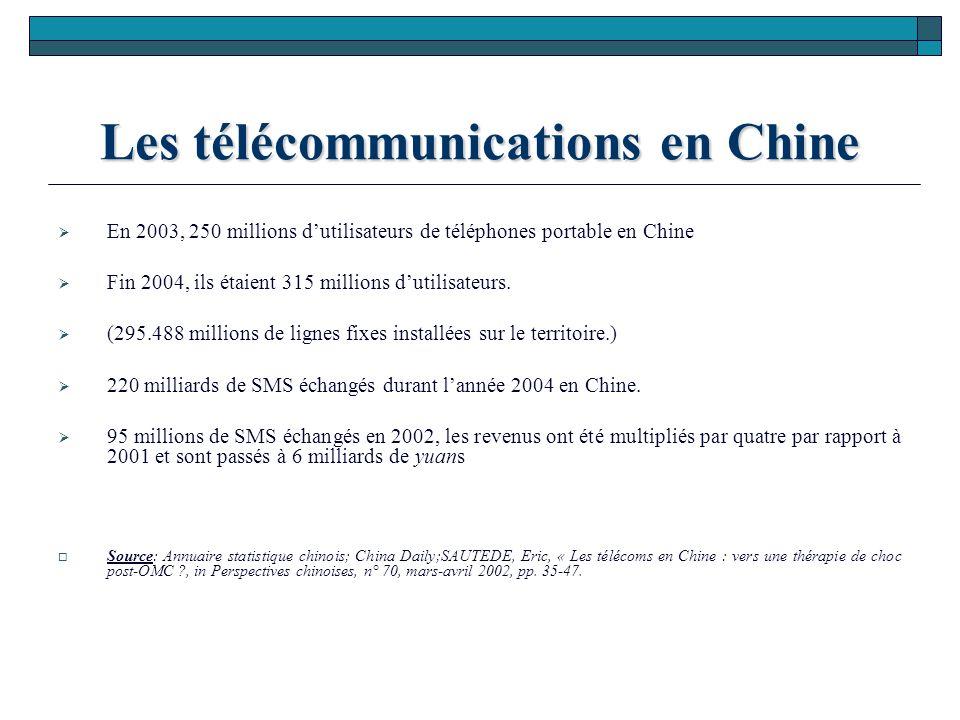 Les télécommunications en Chine