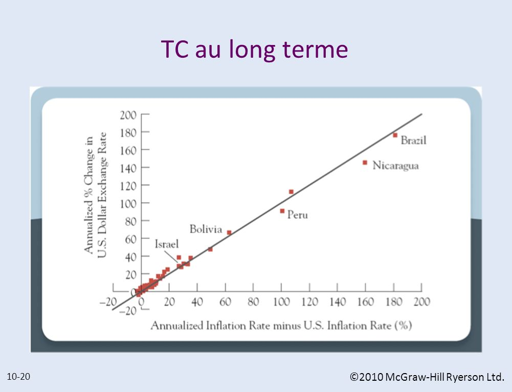 TC au long terme 10-20 ©2010 McGraw-Hill Ryerson Ltd.