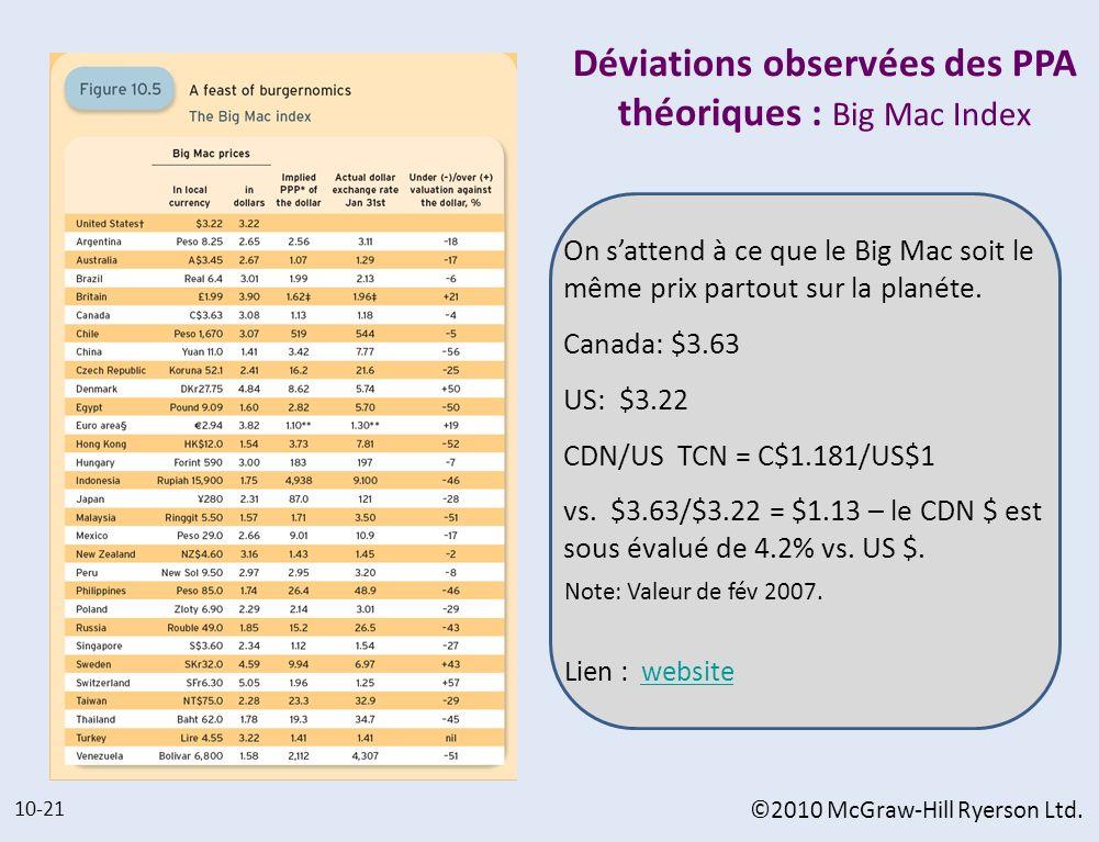 Déviations observées des PPA théoriques : Big Mac Index