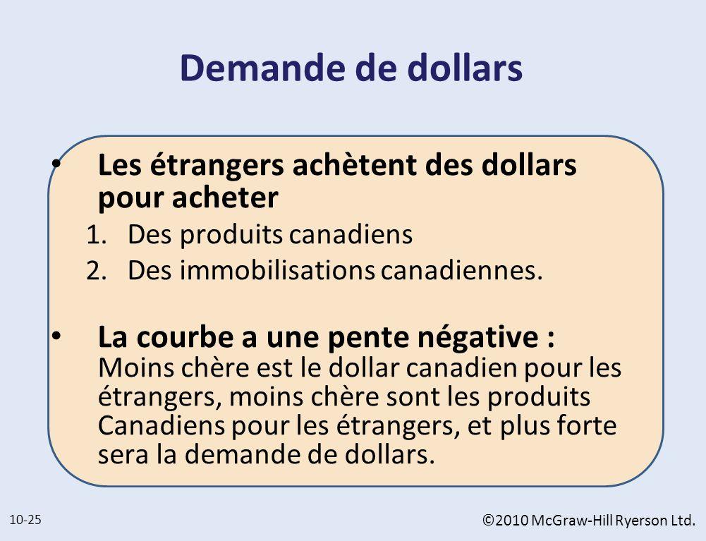 Demande de dollars Les étrangers achètent des dollars pour acheter