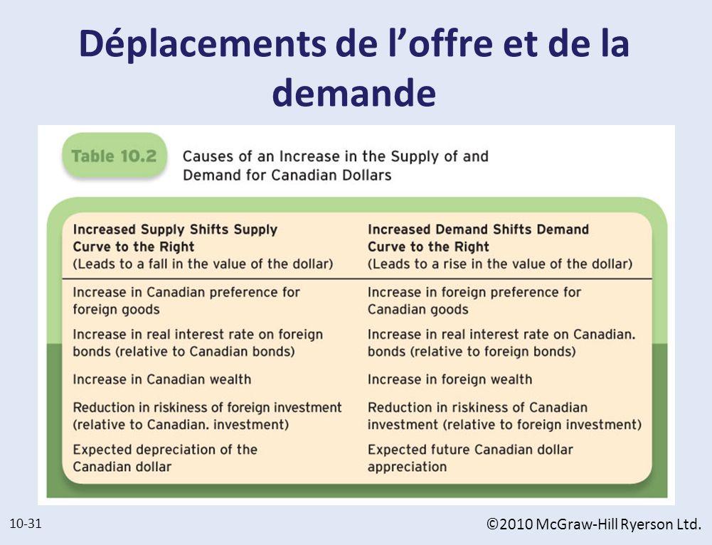 Déplacements de l'offre et de la demande