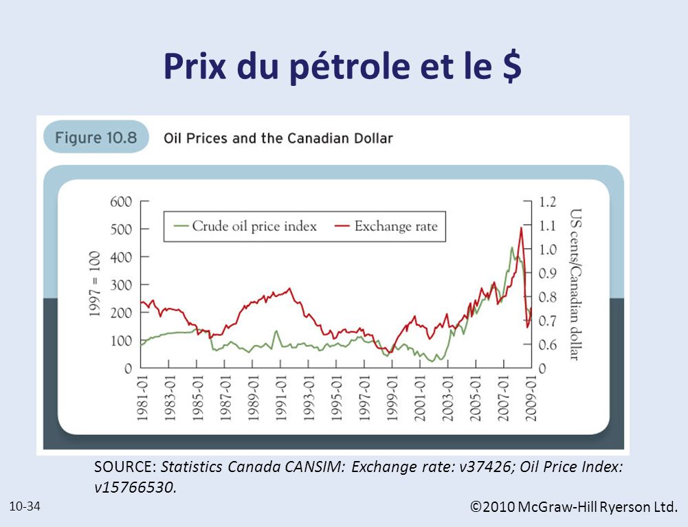 Prix du pétrole et le $ SOURCE: Statistics Canada CANSIM: Exchange rate: v37426; Oil Price Index: v